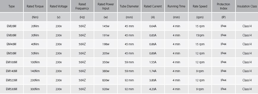 Specification Table for Roller Garage Door Motor